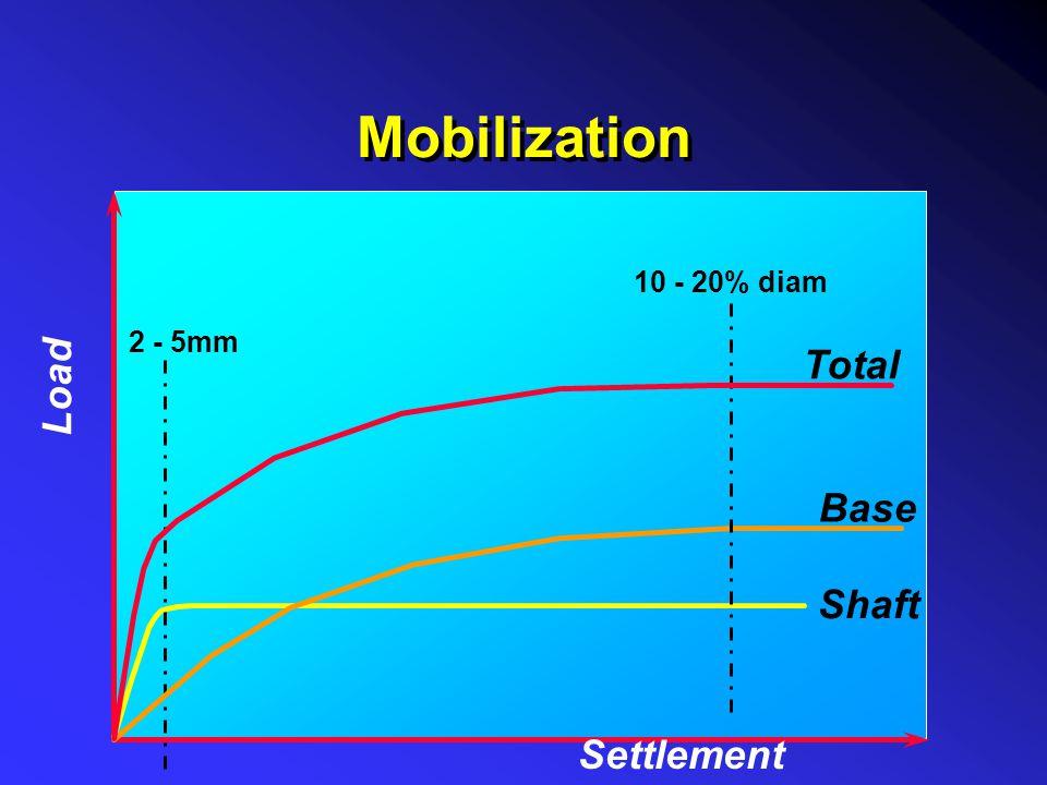 Mobilization 10 - 20% diam 2 - 5mm Load Total Base Shaft Settlement