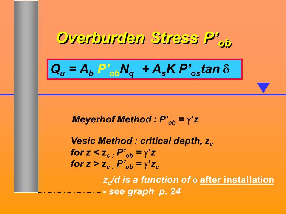 Overburden Stress P'ob