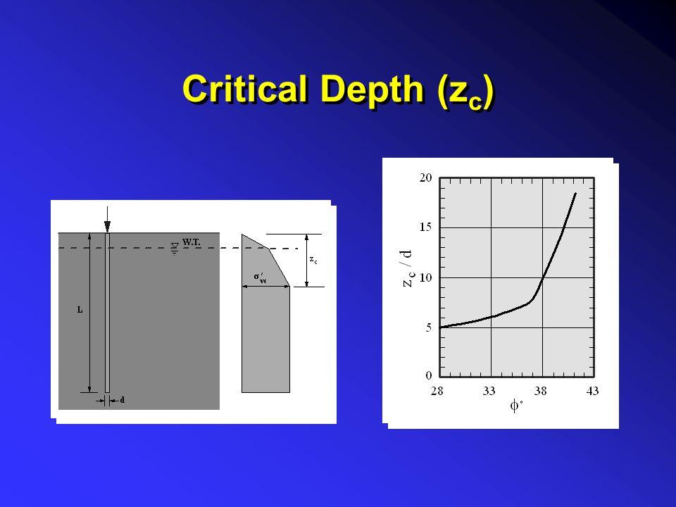Critical Depth (zc)