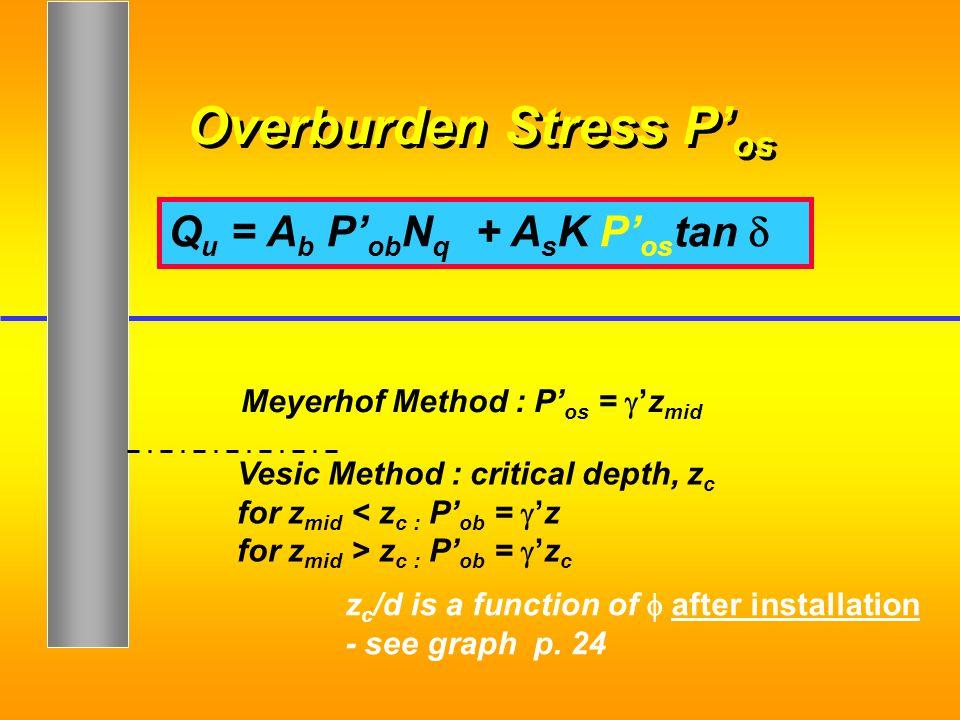 Overburden Stress P'os