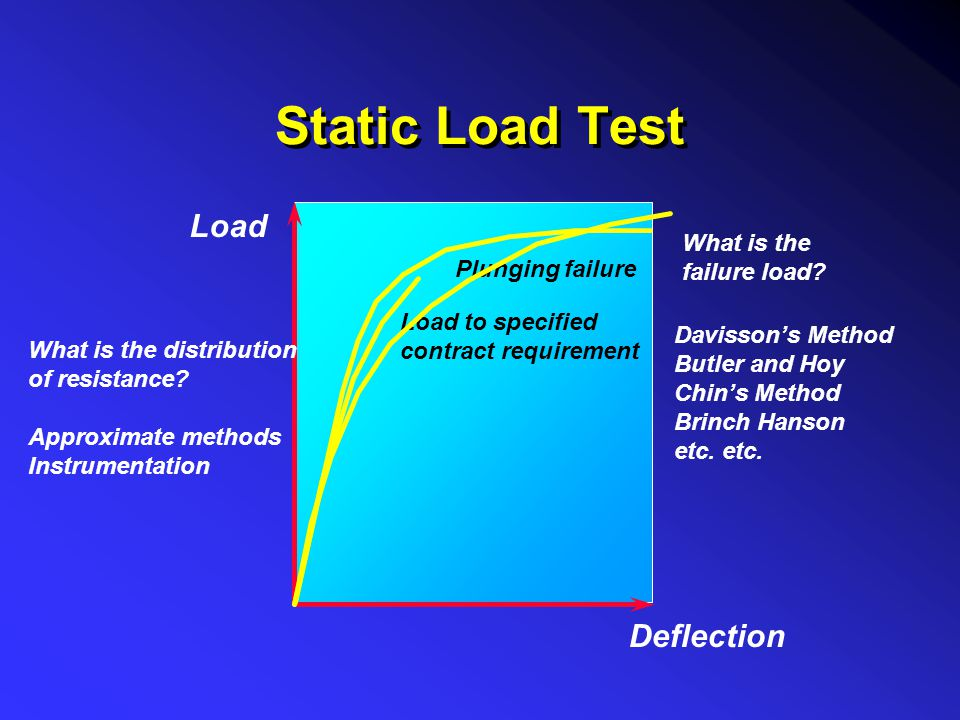 Static Load Test Load Deflection What is the failure load