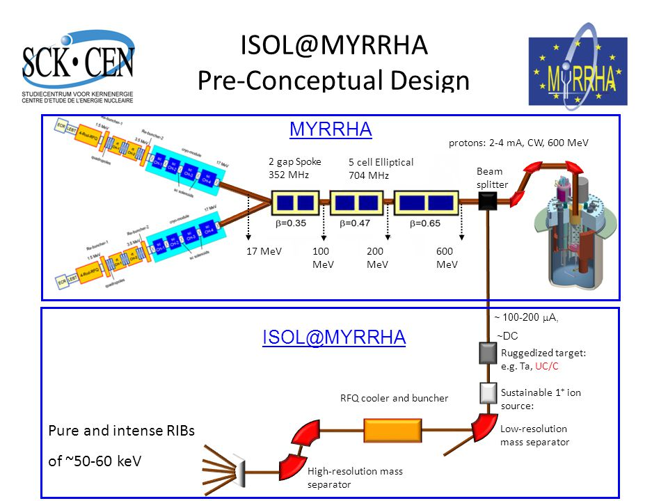 ISOL@MYRRHA Pre-Conceptual Design