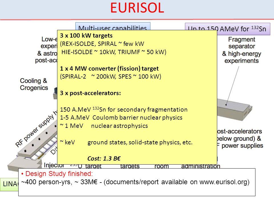 EURISOL What is EURISOL Multi-user capabilities