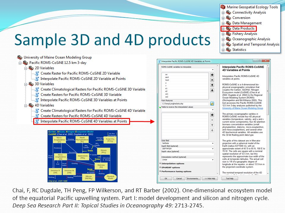 Sample 3D and 4D products