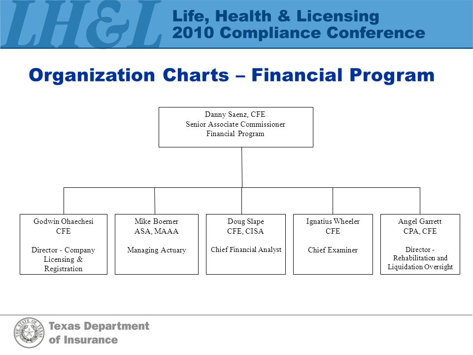Organization Charts – Financial Program