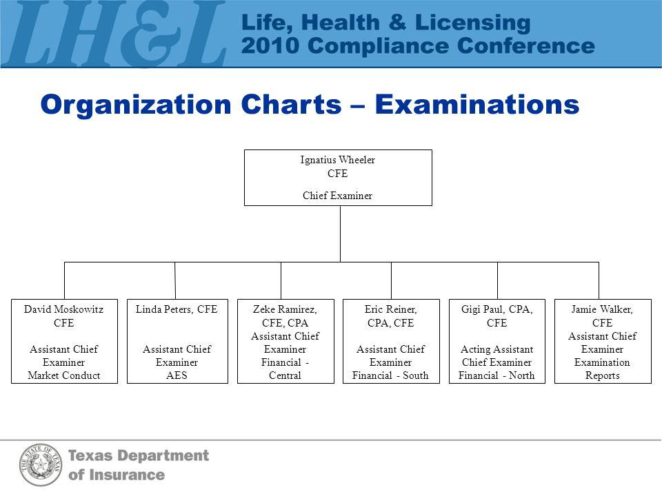 Organization Charts – Examinations