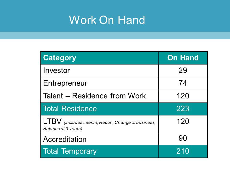 Work On Hand Category On Hand Investor 29 Entrepreneur 74