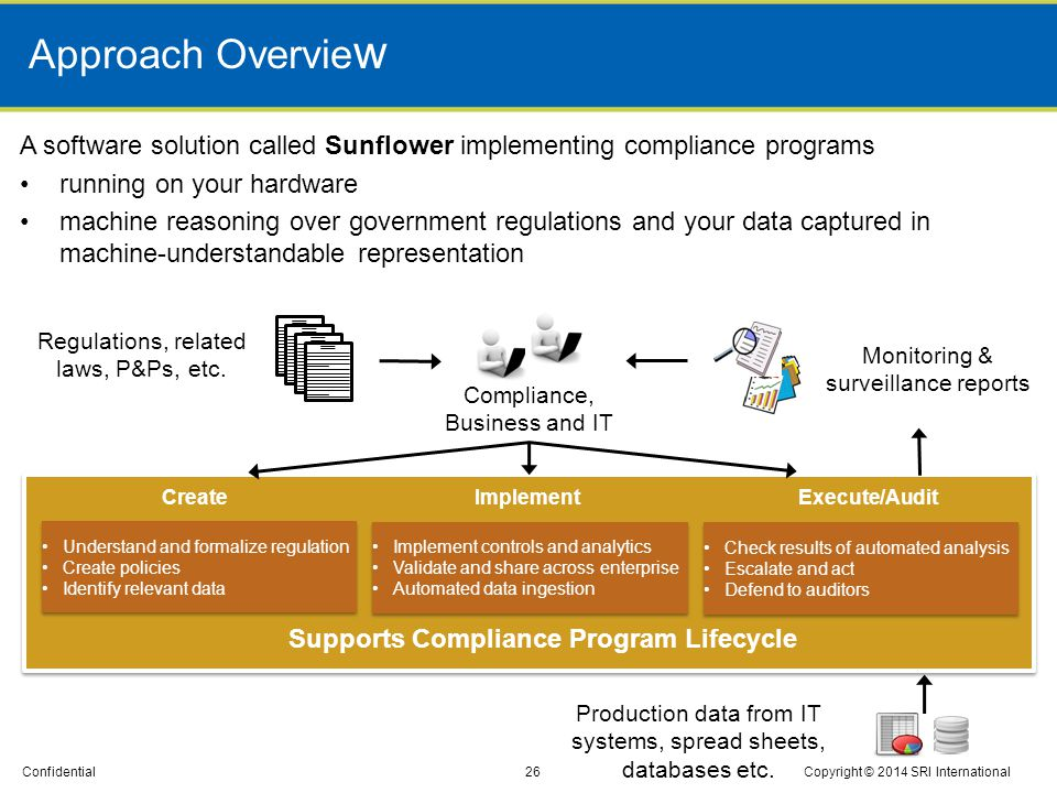 Approach Overview A software solution called Sunflower implementing compliance programs. running on your hardware.