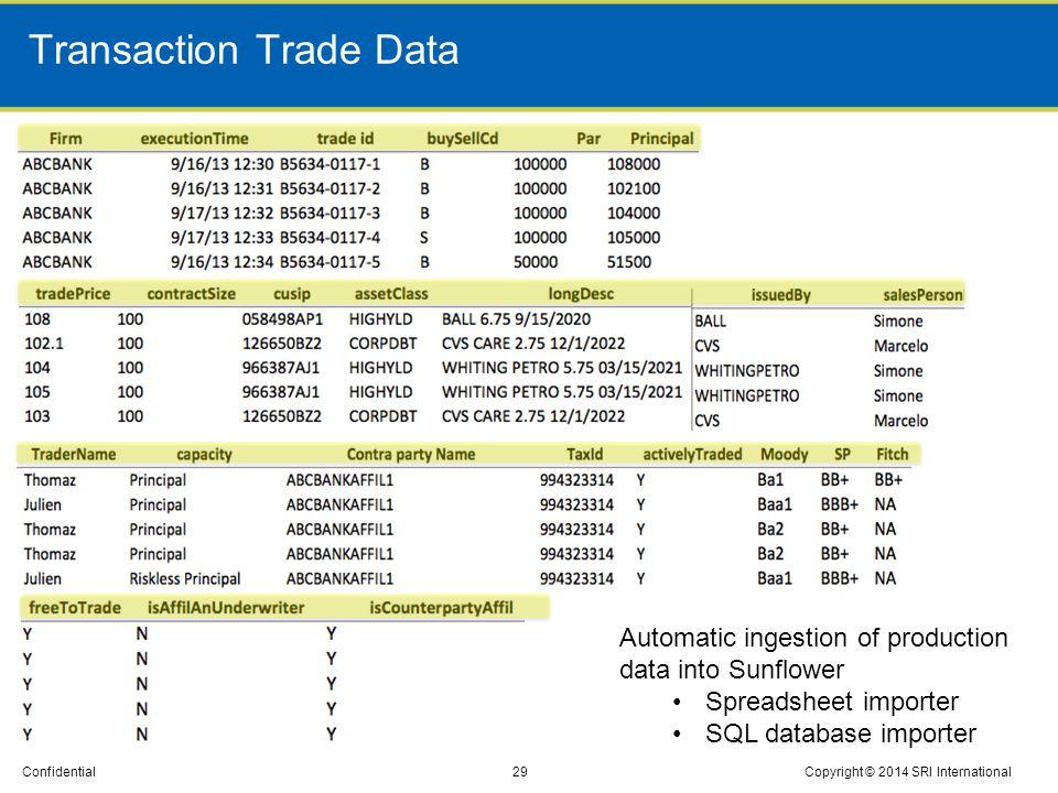 Transaction Trade Data