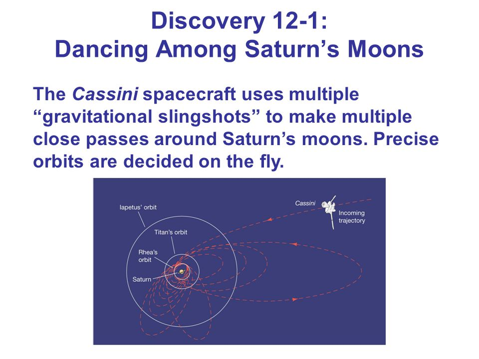 Discovery 12-1: Dancing Among Saturn's Moons