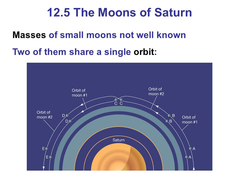 12.5 The Moons of Saturn Masses of small moons not well known