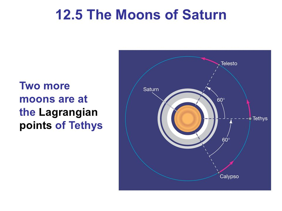 12.5 The Moons of Saturn Two more moons are at the Lagrangian points of Tethys.