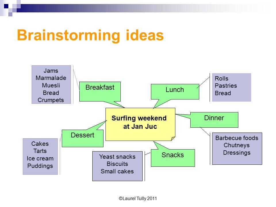 Brainstorming ideas Breakfast Lunch Surfing weekend Dinner at Jan Juc