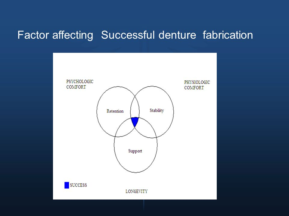 Factor affecting Successful denture fabrication