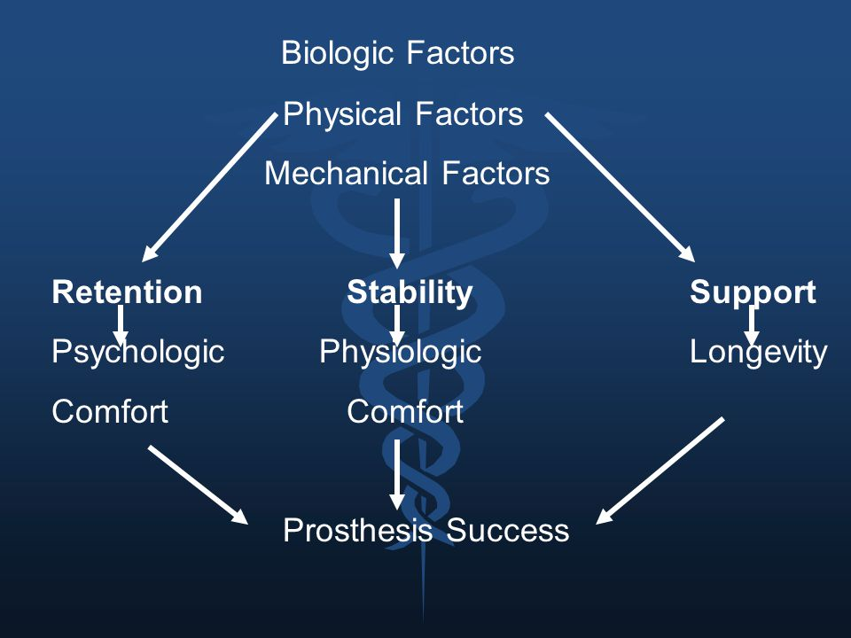Biologic Factors Physical Factors. Mechanical Factors. Retention Stability Support. Psychologic Physiologic Longevity.