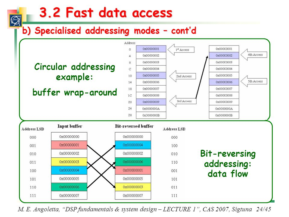 3.2 Fast data access b) Specialised addressing modes – cont'd
