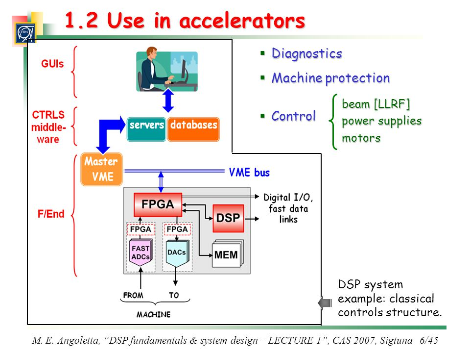 1.2 Use in accelerators Diagnostics Machine protection Control