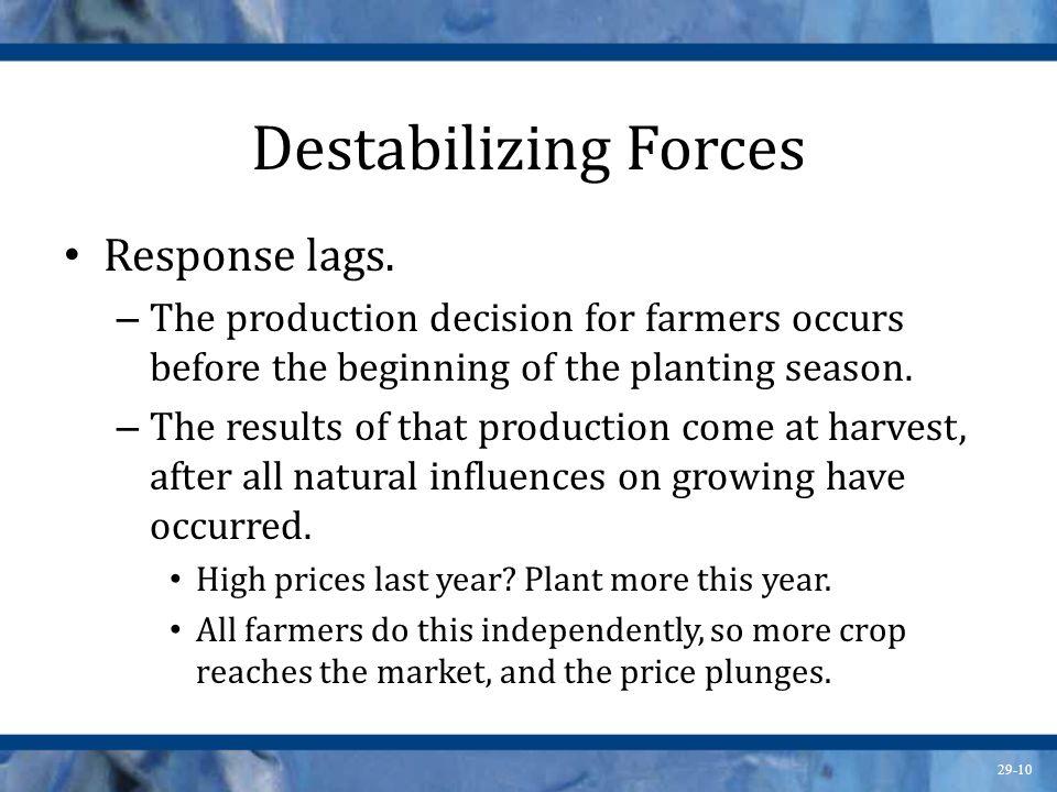 Destabilizing Forces Response lags.