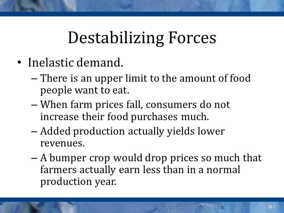 Destabilizing Forces Inelastic demand.