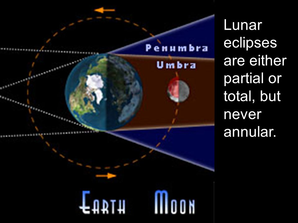 Lunar eclipses are either partial or total, but never annular.