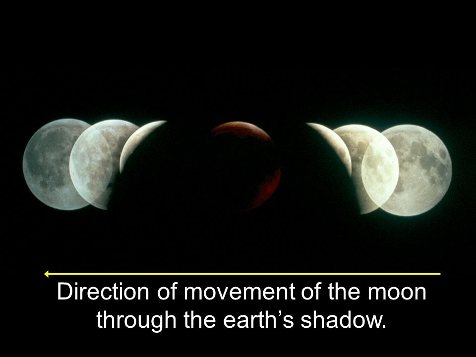 Direction of movement of the moon through the earth's shadow.