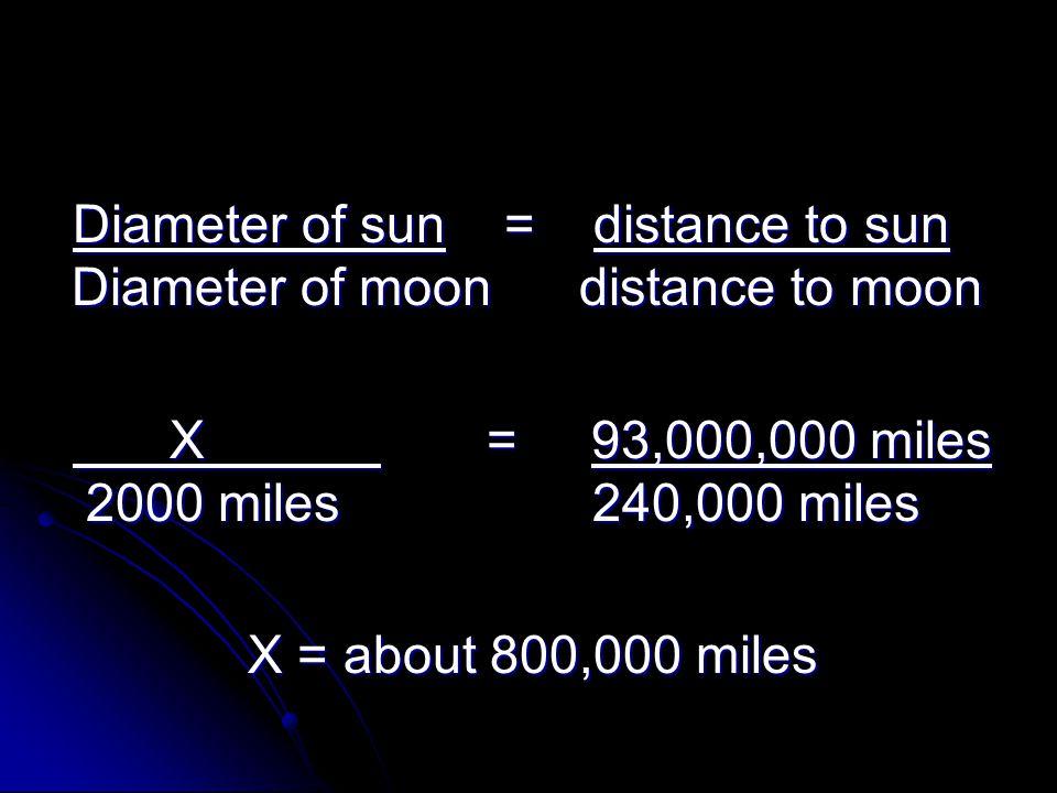 Diameter of sun = distance to sun Diameter of moon distance to moon