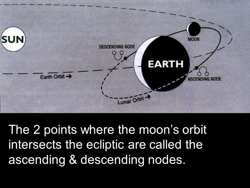 The 2 points where the moon's orbit