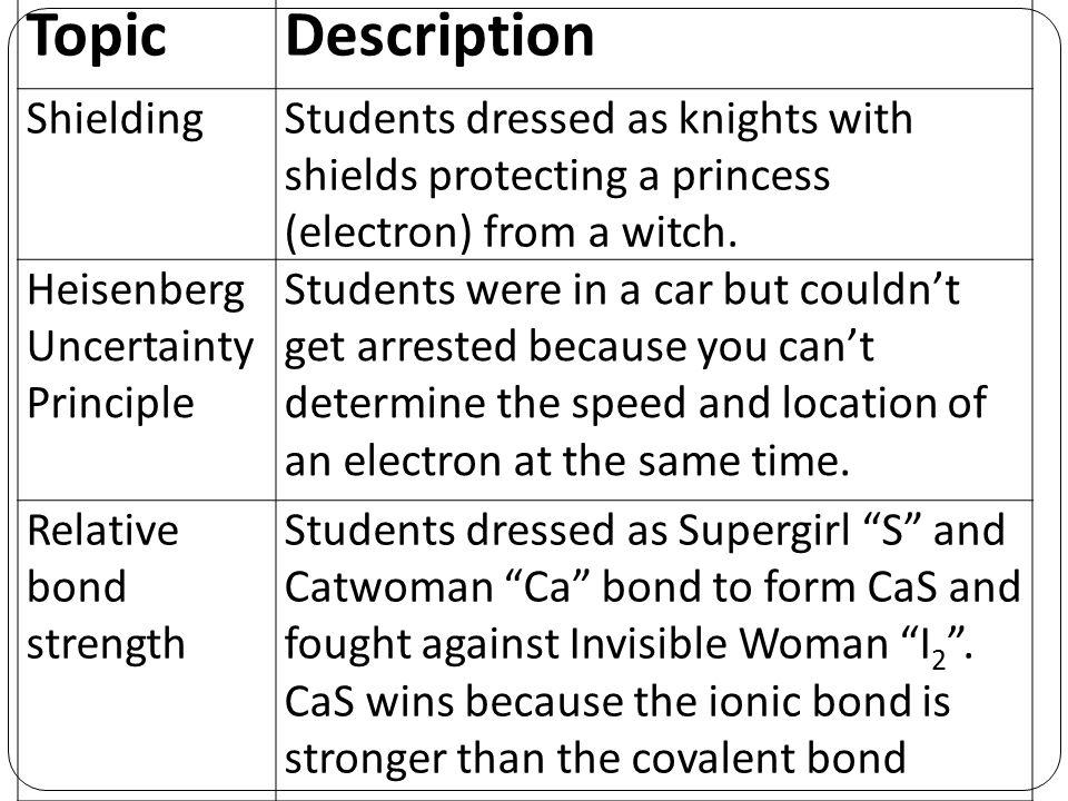 Topic Description Shielding