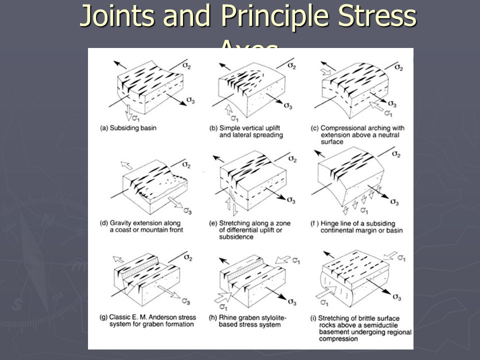 Joints and Principle Stress Axes