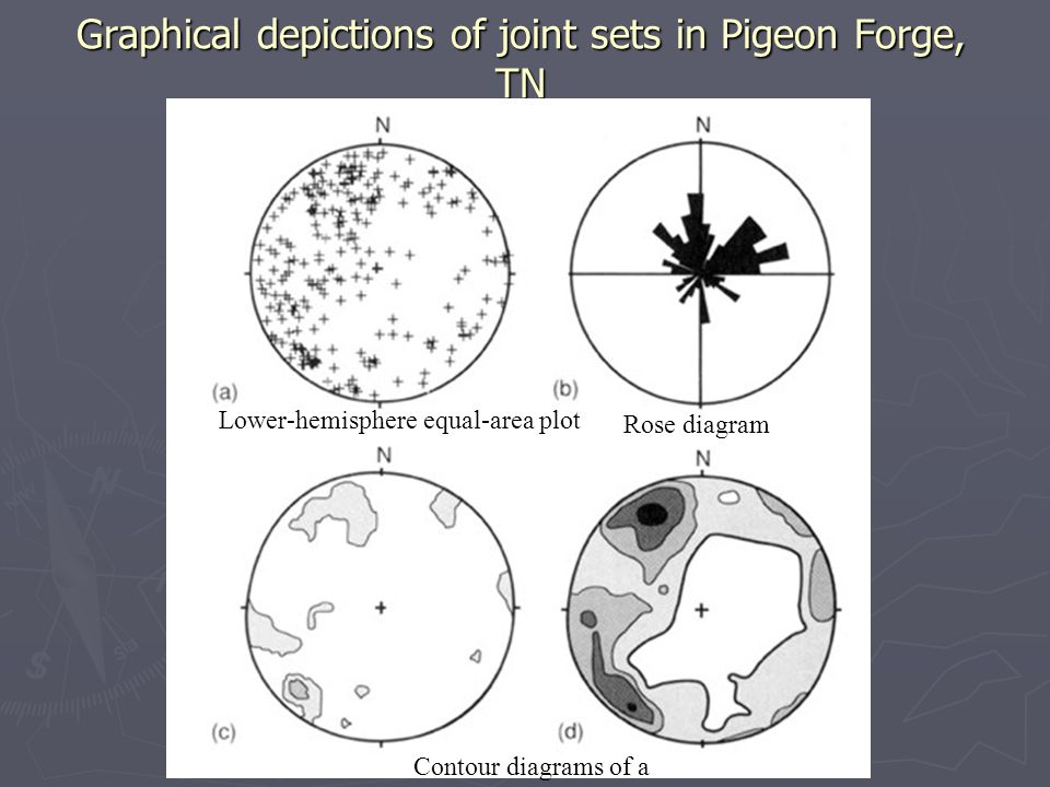 Graphical depictions of joint sets in Pigeon Forge, TN