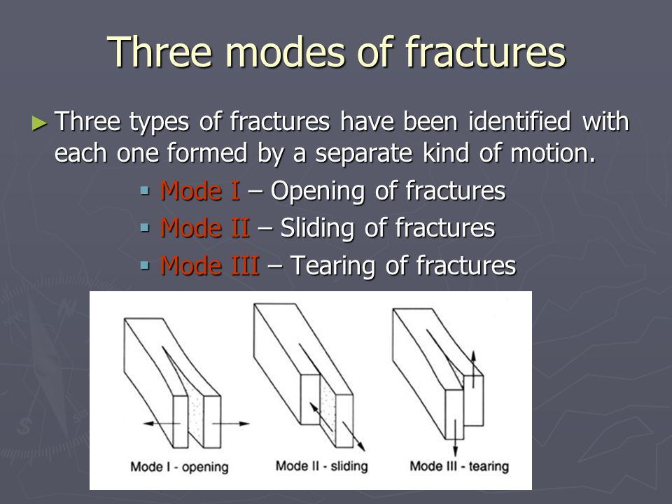 Three modes of fractures