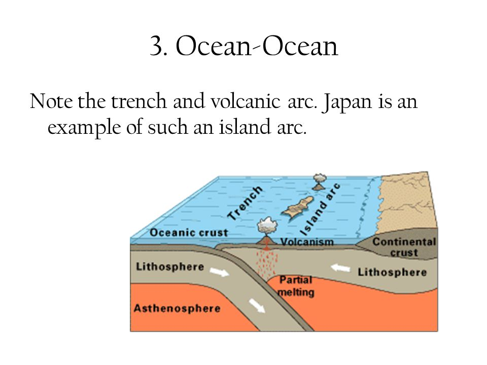 3. Ocean-Ocean Note the trench and volcanic arc. Japan is an example of such an island arc.