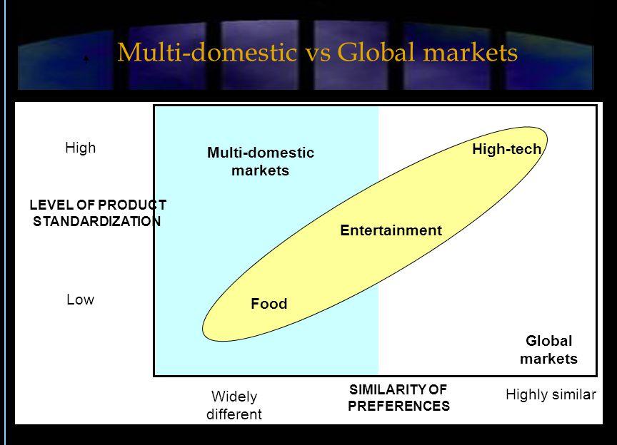 Multi-domestic vs Global markets