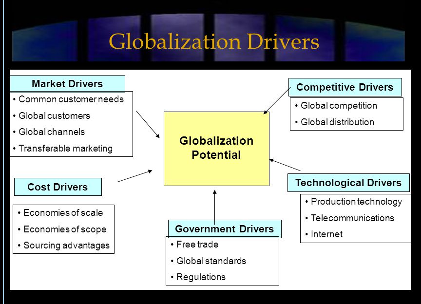 Drivers of Globalization: Integration of Theories and Models