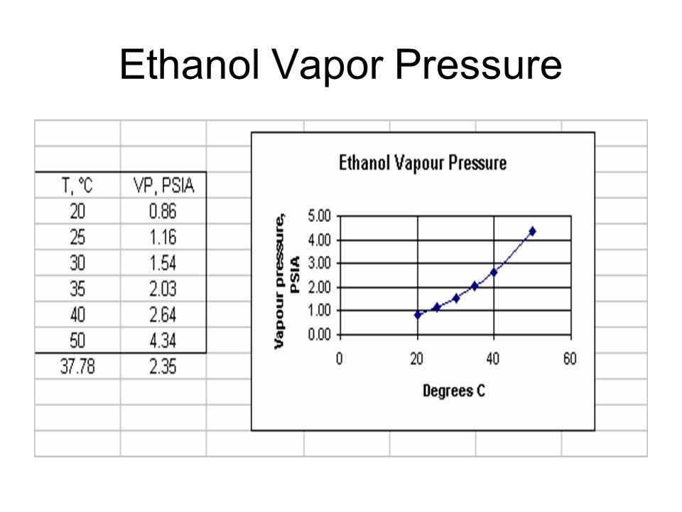 Ethanol Vapor Pressure