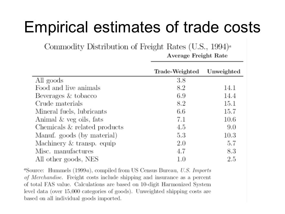 Empirical estimates of trade costs