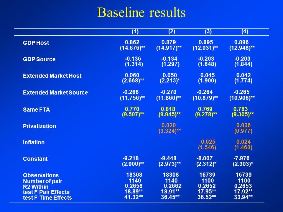 Baseline results (1) 0.862 (14.676)** -0.136 (1.314) 0.060 (2.668)**