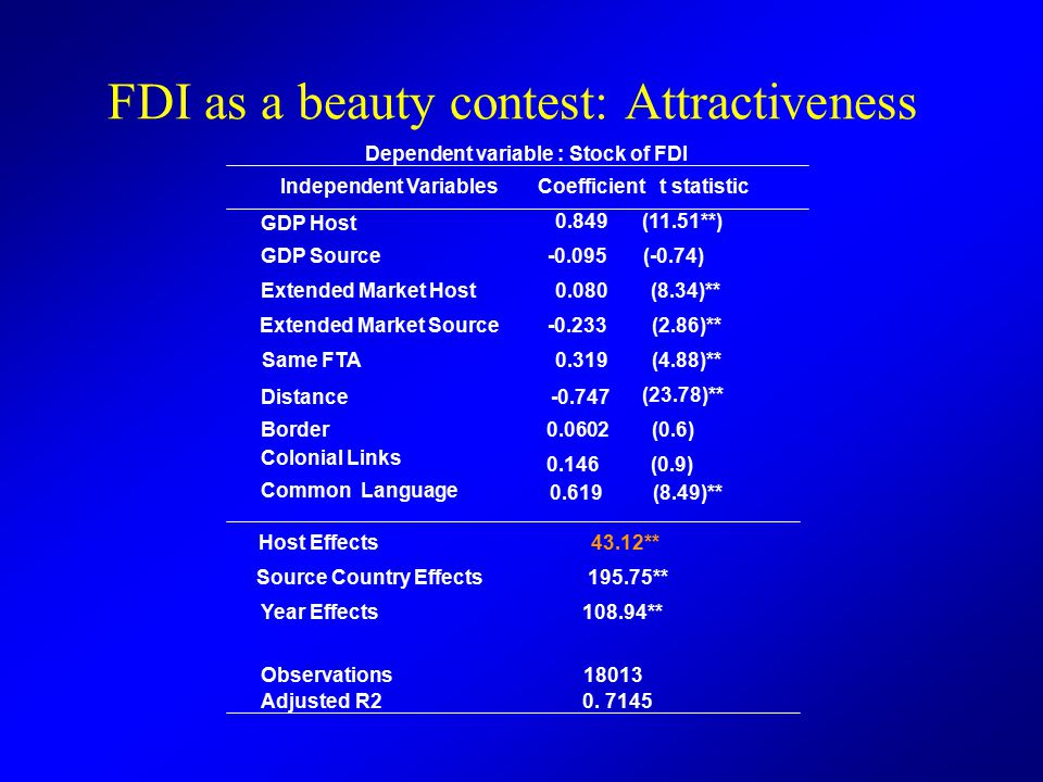 FDI as a beauty contest: Attractiveness