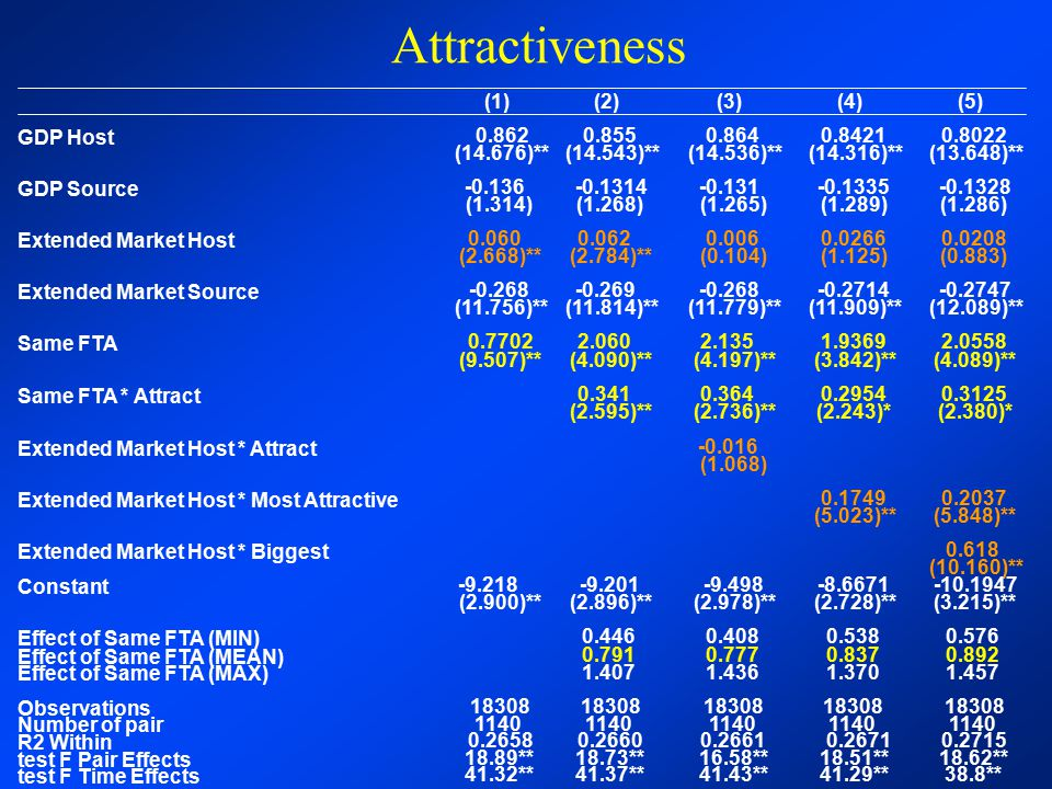 Attractiveness (1) 0.862 (14.676)** -0.136 (1.314) 0.060 (2.668)**