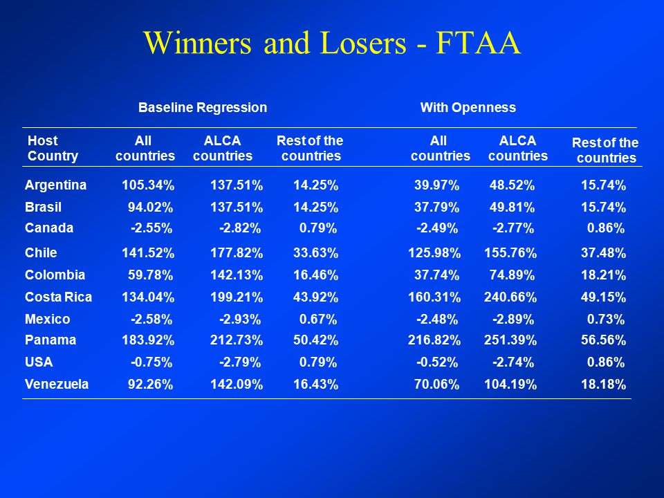 Winners and Losers - FTAA