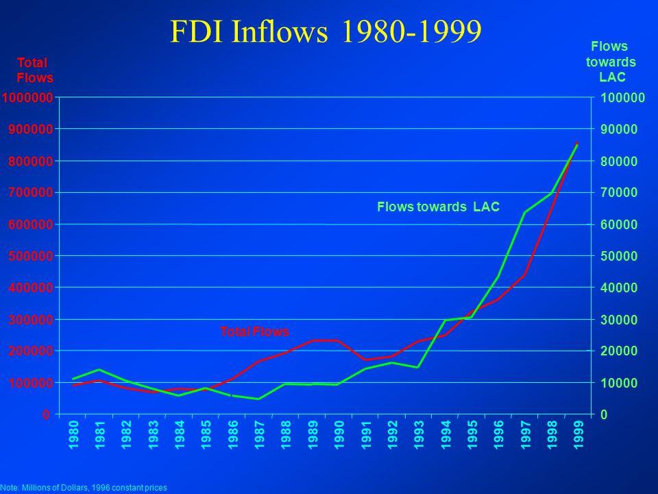 FDI Inflows 1980-1999 10000. 20000. 30000. 40000. 50000. 60000. 70000. 80000. 90000. 100000.