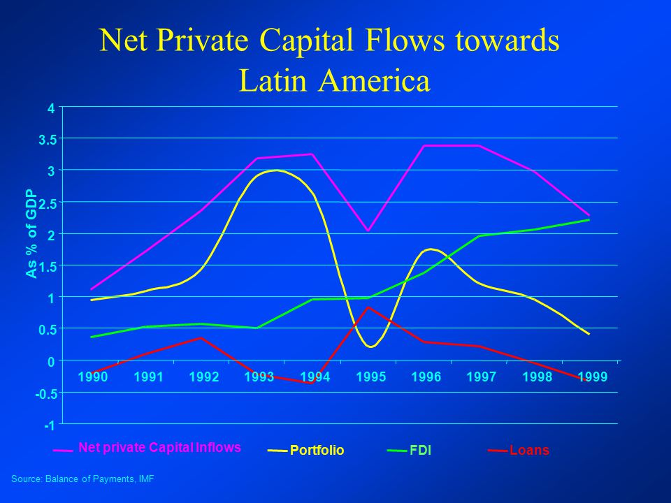 Net Private Capital Flows towards Latin America