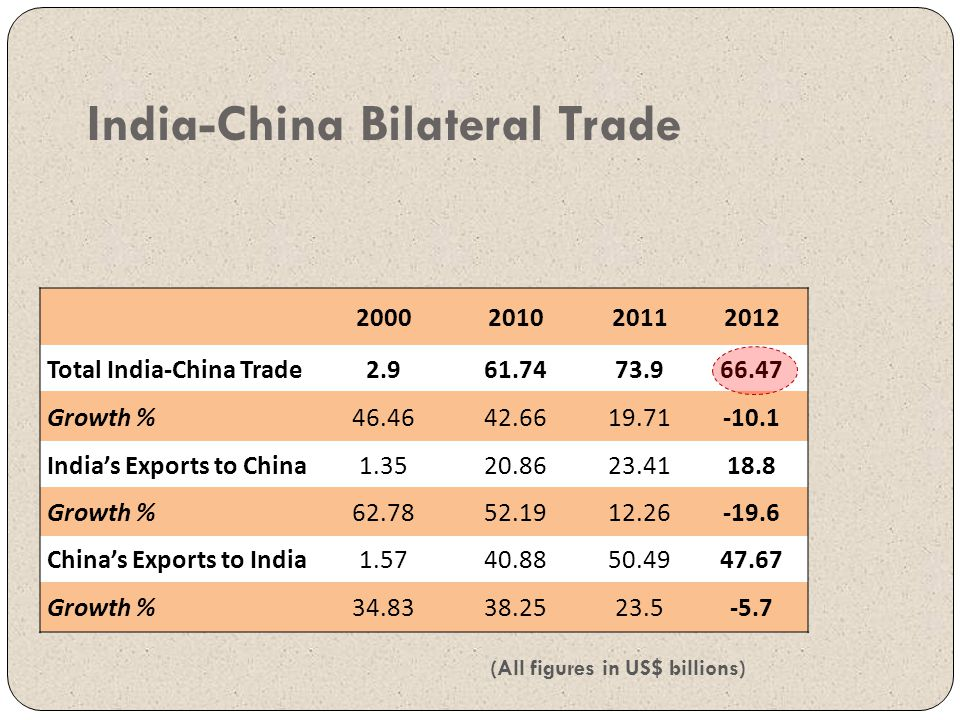 India-China Bilateral Trade