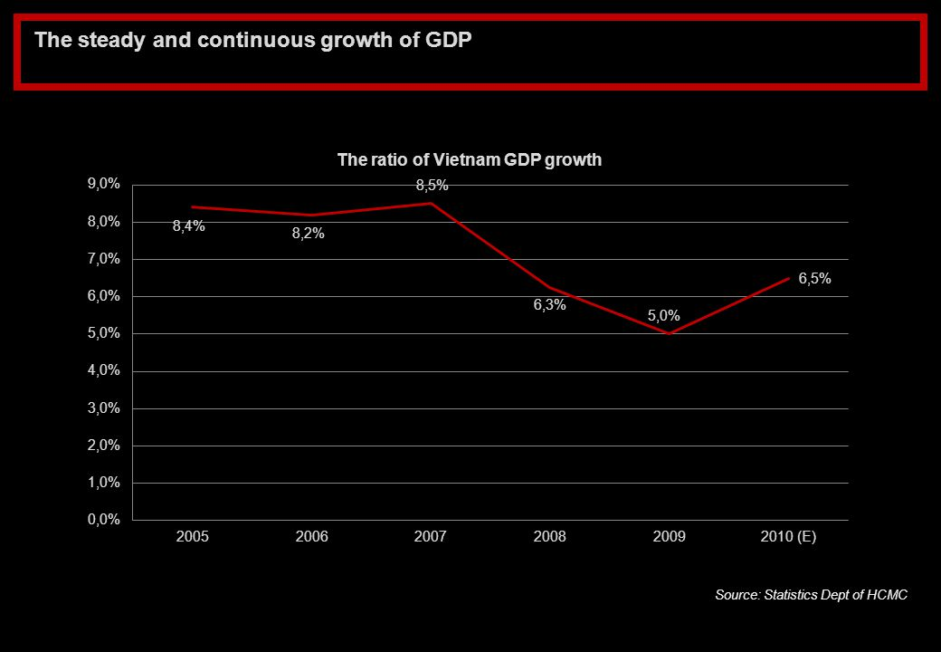 The steady and continuous growth of GDP