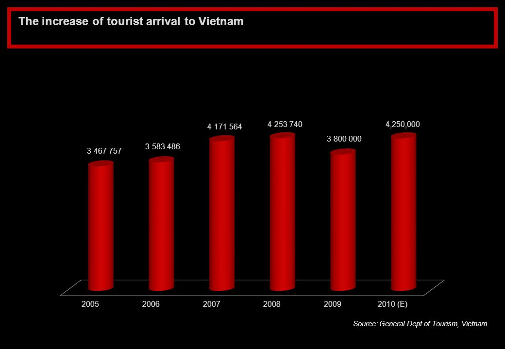 The increase of tourist arrival to Vietnam