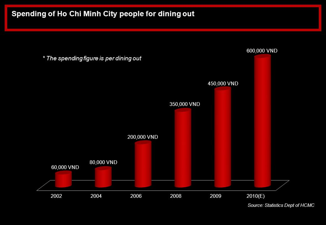 Spending of Ho Chi Minh City people for dining out
