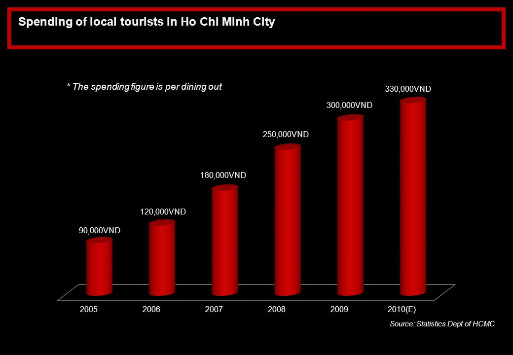 Spending of local tourists in Ho Chi Minh City