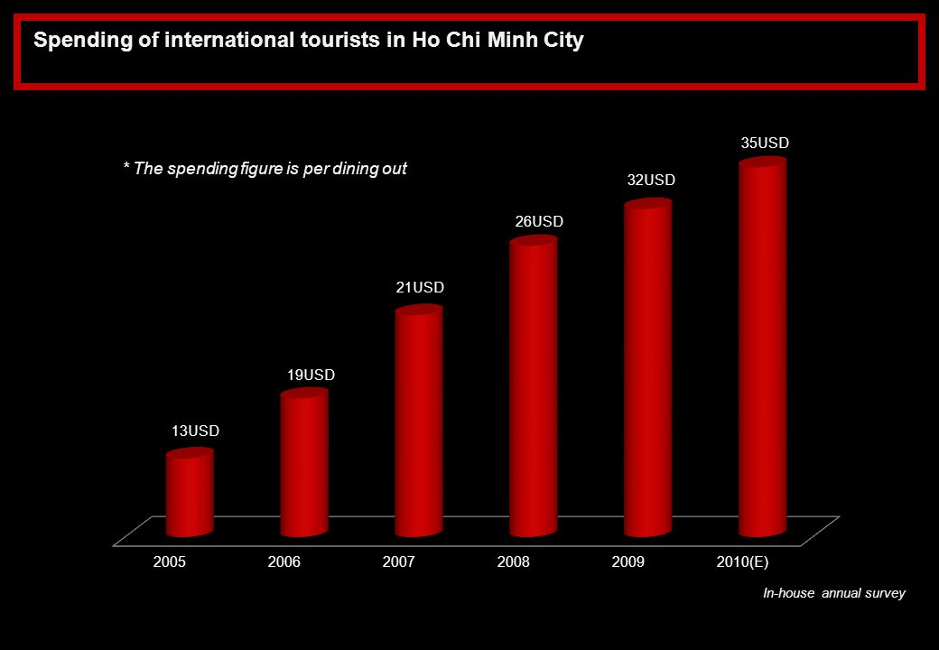 Spending of international tourists in Ho Chi Minh City