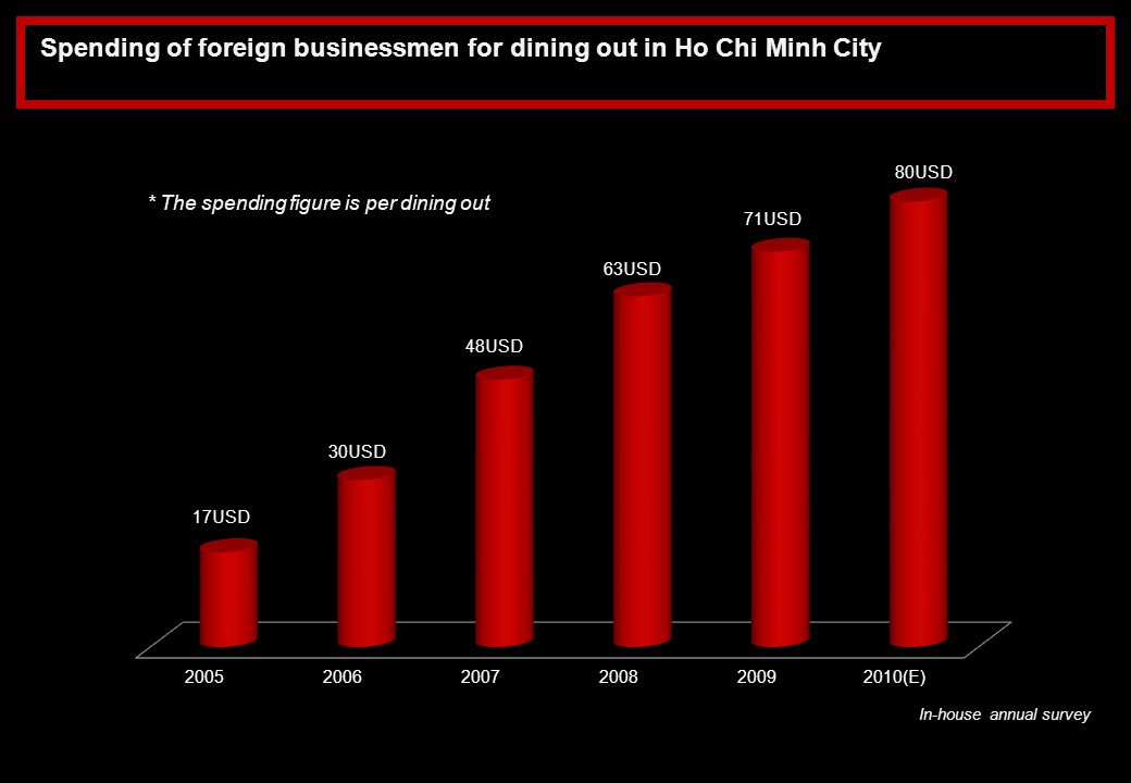 Spending of foreign businessmen for dining out in Ho Chi Minh City