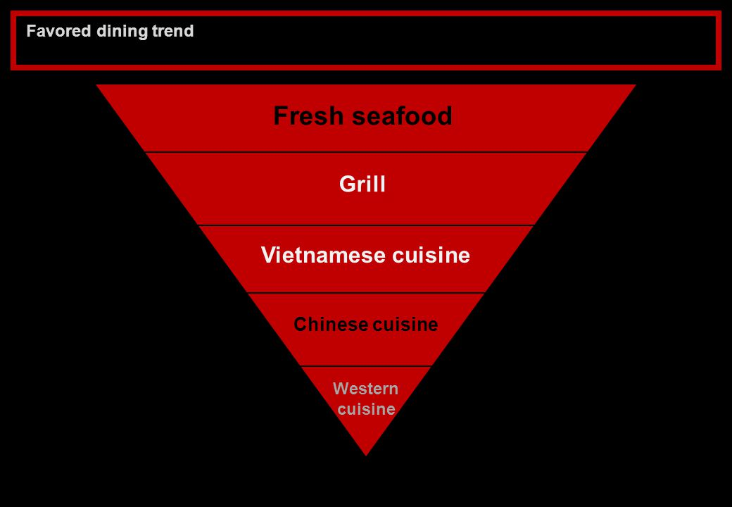 Fresh seafood Grill Vietnamese cuisine Chinese cuisine